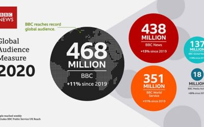 BBC announces new all time record global audience